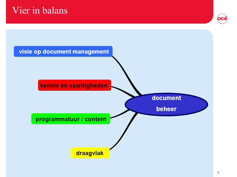 5 visie op document management kennis en vaardigheden programmatuur / content draagvlak document beheer Vier in balans