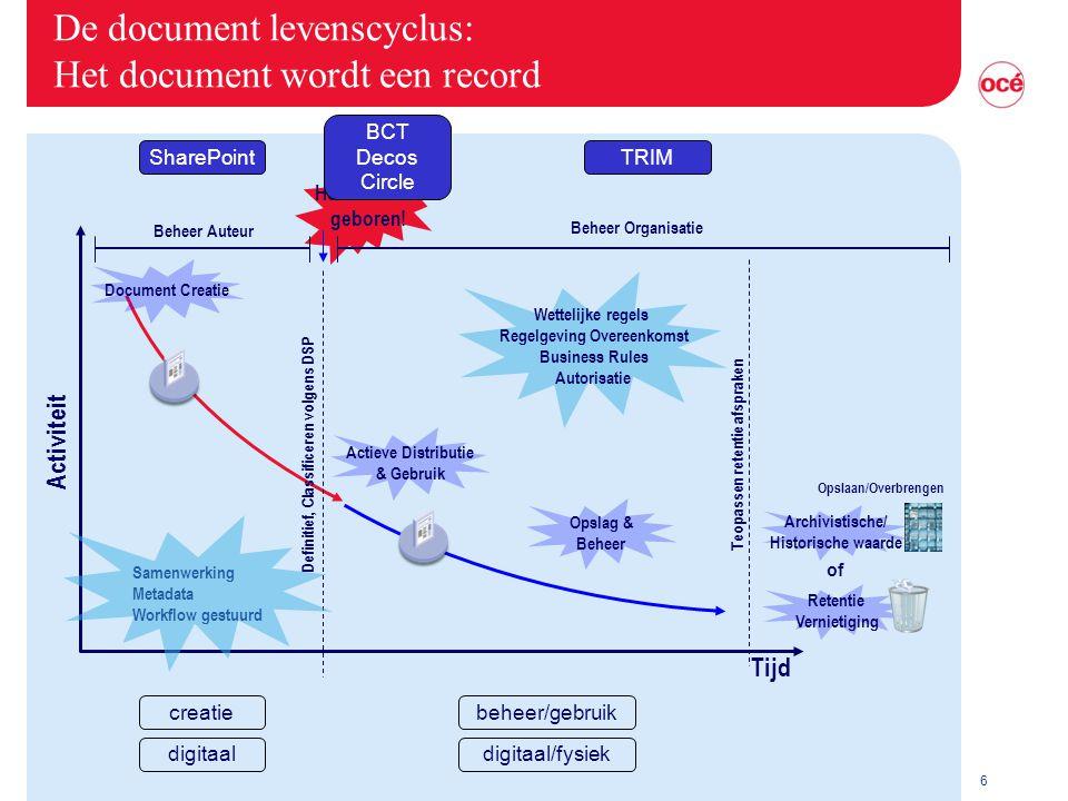 6 De document levenscyclus: Het document wordt een record Het record is geboren! Beheer Organisatie Wettelijke regels Regelgeving Overeenkomst Busines