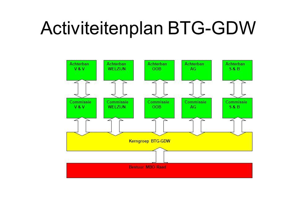 Activiteitenplan BTG-GDW Binnen de kaders van de MBO Raad: Welke ambitie.