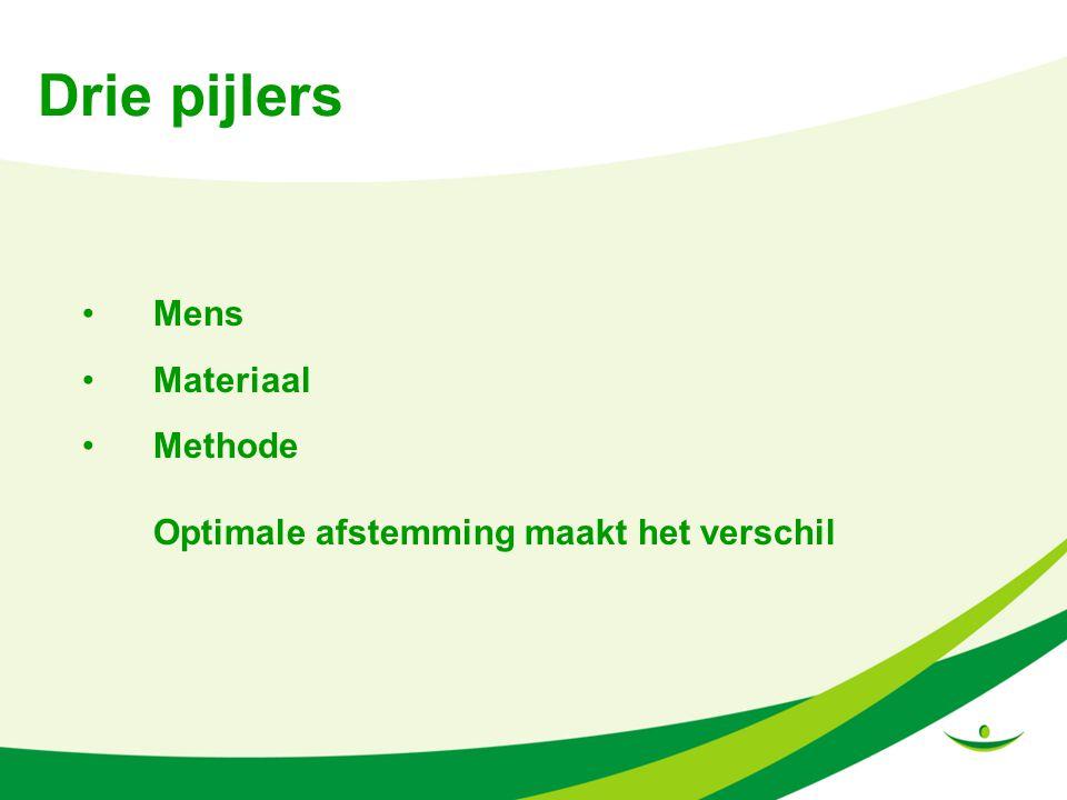 Drie pijlers Mens Materiaal Methode Optimale afstemming maakt het verschil