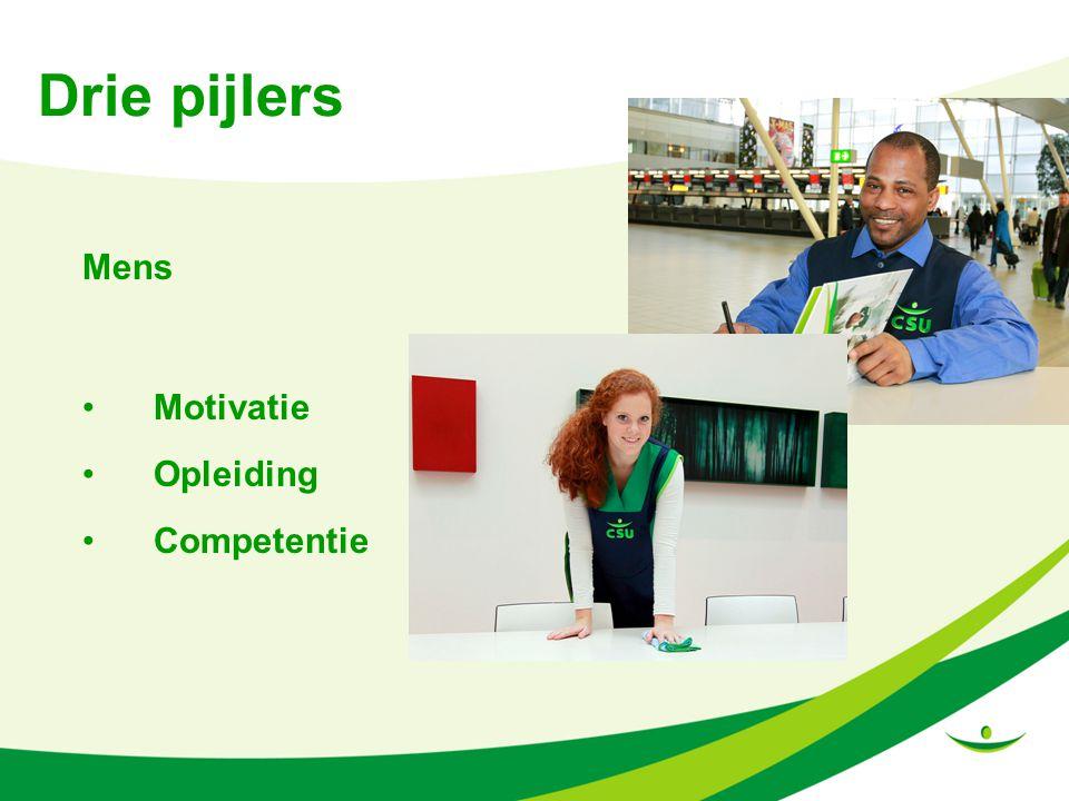 Drie pijlers Mens Motivatie Opleiding Competentie