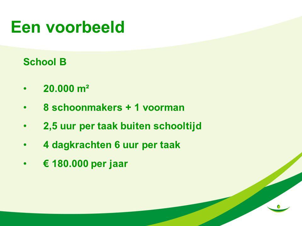 Een voorbeeld School B 20.000 m² 8 schoonmakers + 1 voorman 2,5 uur per taak buiten schooltijd 4 dagkrachten 6 uur per taak € 180.000 per jaar
