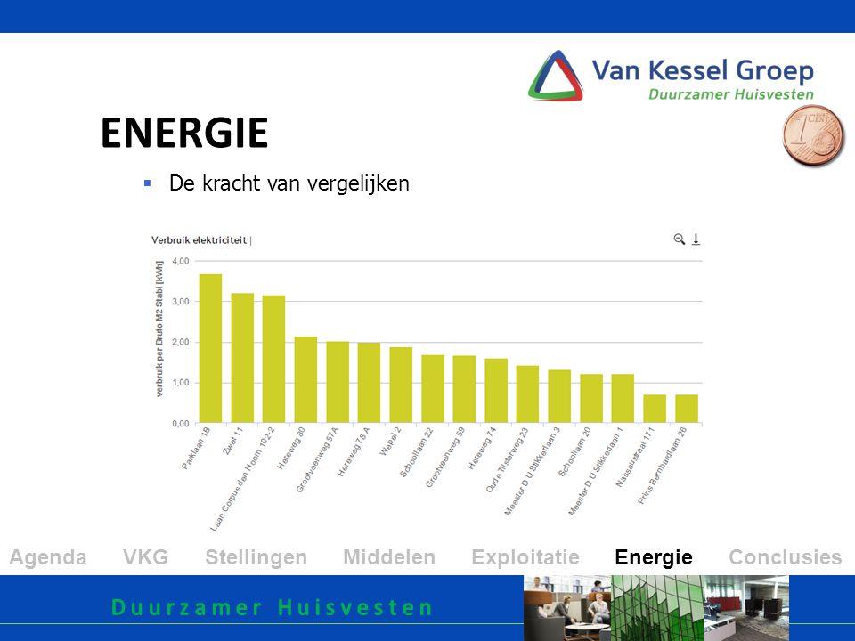 ENERGIE  De kracht van vergelijken Agenda VKG Stellingen Middelen Exploitatie Energie Conclusies