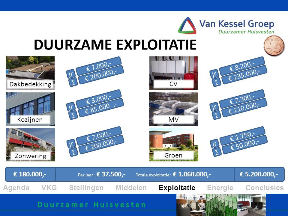 MV Zonwering Groen DUURZAME EXPLOITATIE Dakbedekking Agenda VKG Stellingen Middelen Exploitatie Energie Conclusies Kozijnen CV € 7.000,- € 200.000,- jr ∑ Per jaar: € 37.500,- Totale exploitatie: € 1.060.000,- € 3.000,- € 85.000,- jr ∑ € 7.000,- € 200.000,- jr ∑ € 8.200,- € 235.000,- jr ∑ € 7.300,- € 210.000,- jr ∑ € 1.750,- € 50.000,- jr ∑ € 180.000,- € 5.200.000,-