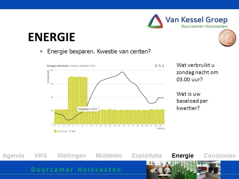 ENERGIE Iedere 'cent' besparing op de baseload levert € 350,40 per jaar op.