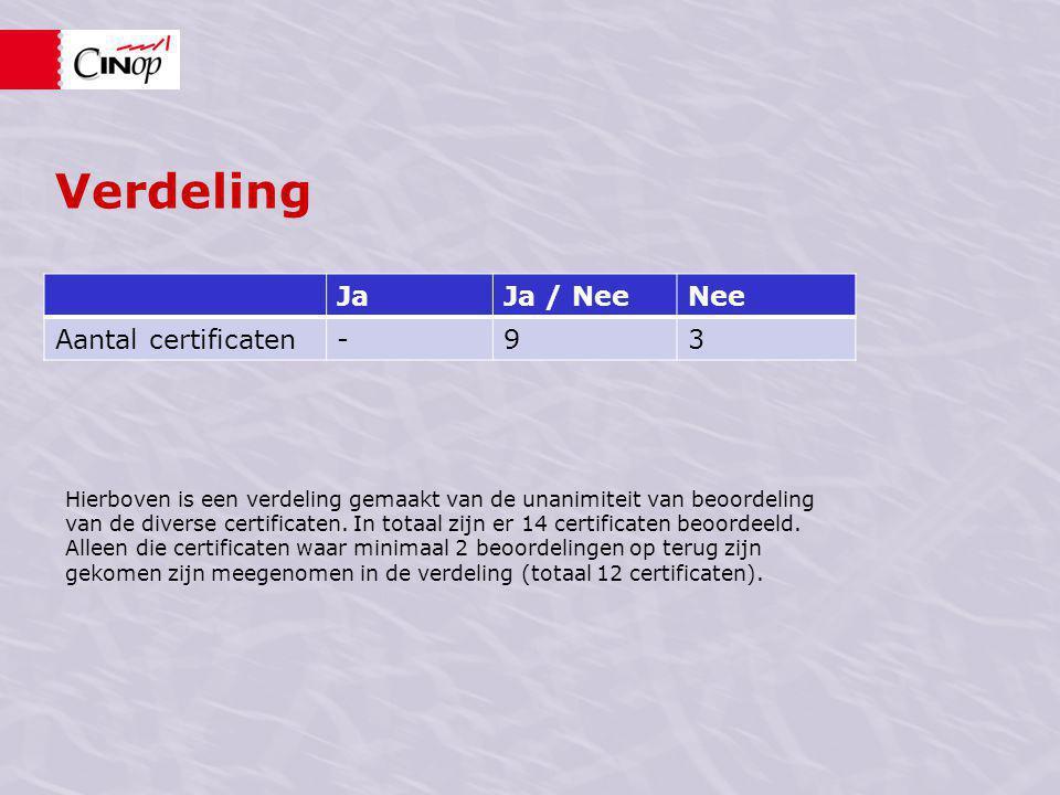 Verdeling JaJa / NeeNee Aantal certificaten-93 Hierboven is een verdeling gemaakt van de unanimiteit van beoordeling van de diverse certificaten.