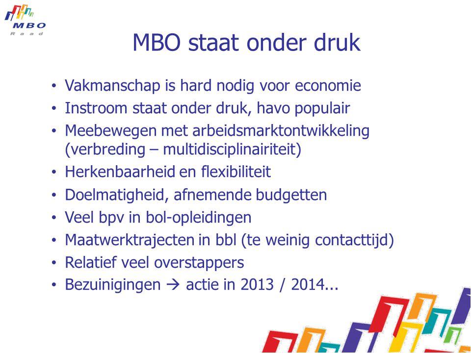 MBO staat onder druk Vakmanschap is hard nodig voor economie Instroom staat onder druk, havo populair Meebewegen met arbeidsmarktontwikkeling (verbred