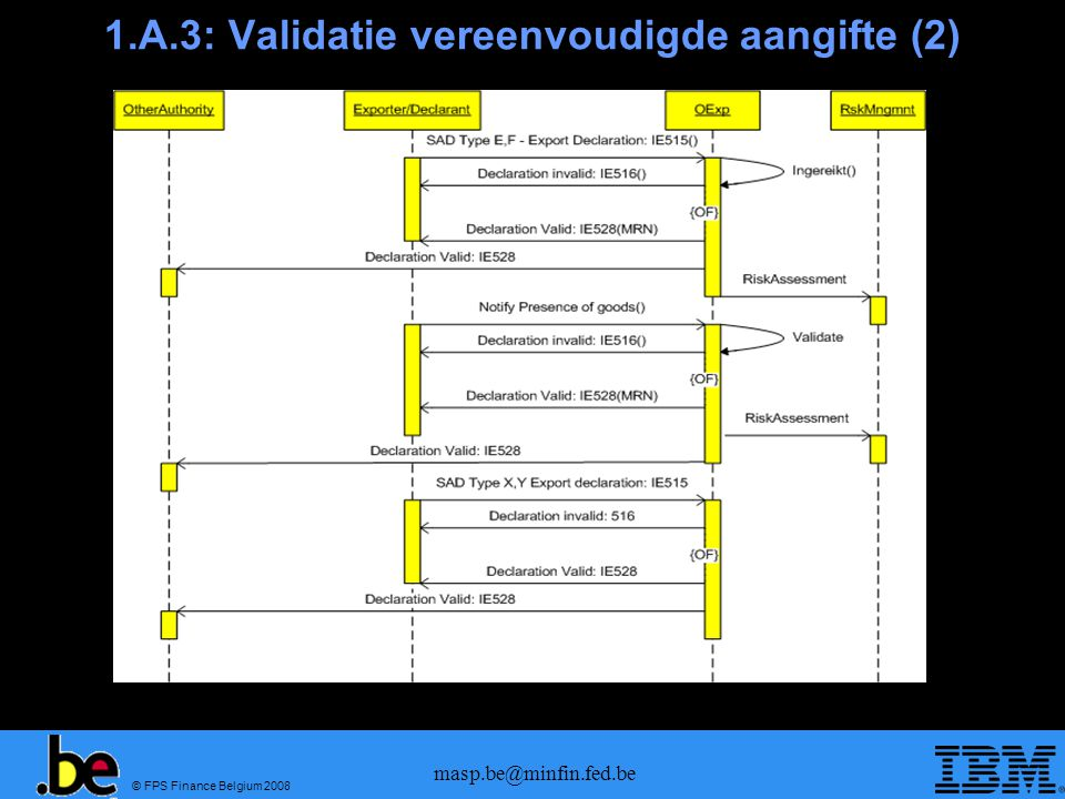 © FPS Finance Belgium 2008 masp.be@minfin.fed.be 1.A.4: Validatie domiciliering (kennisgeving)