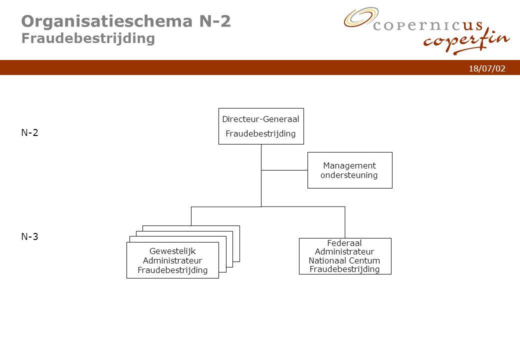 p. 5Titel van de presentatie 18/07/02 Organisatieschema N-2 Fraudebestrijding N-2 N-3 Gewestelijk Administrateur Fraudebestrijding Directeur-Generaal