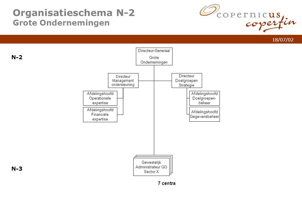 p. 5Titel van de presentatie 18/07/02 Organisatieschema N-2 Grote Ondernemingen N-2 N-3 Directeur-Generaal Grote Ondernemingen Directeur Management on