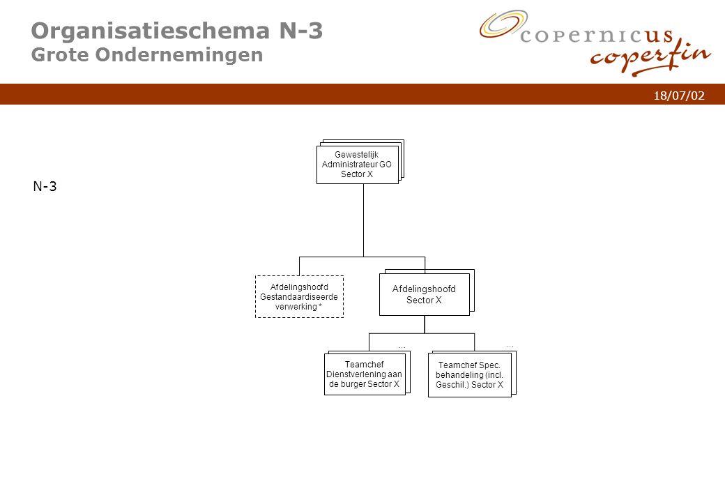 p. 6Titel van de presentatie 18/07/02 Organisatieschema N-3 Grote Ondernemingen N-3 Afdelingshoofd Sector X … Teamchef Dienstverlening aan de burger S