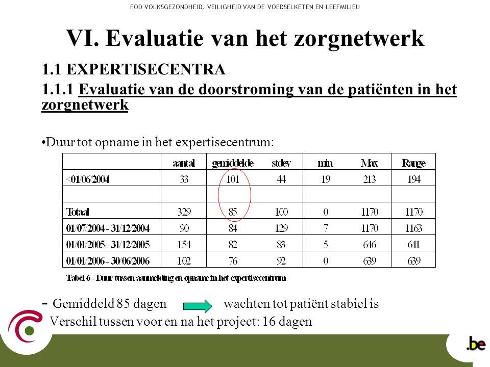 VI. Evaluatie van het zorgnetwerk 1.1 EXPERTISECENTRA 1.1.1 Evaluatie van de doorstroming van de patiënten in het zorgnetwerk Duur tot opname in het e