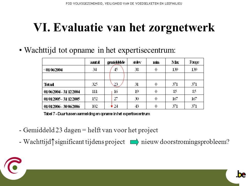 VI. Evaluatie van het zorgnetwerk Wachttijd tot opname in het expertisecentrum: - Gemiddeld 23 dagen = helft van voor het project - Wachttijd ↑ signif