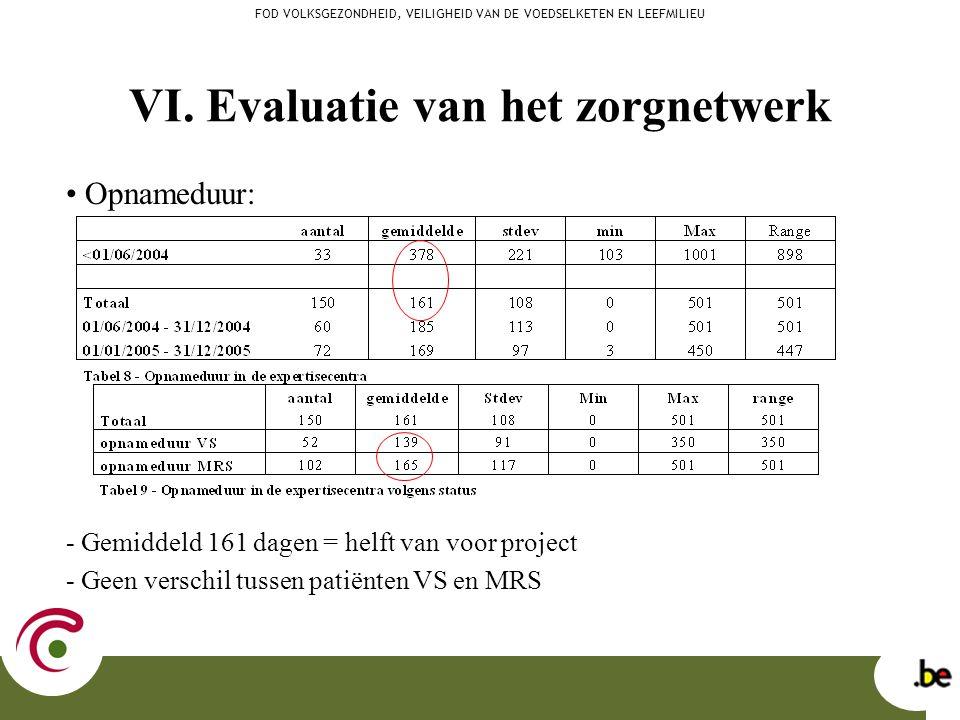 VI. Evaluatie van het zorgnetwerk Opnameduur: - Gemiddeld 161 dagen = helft van voor project - Geen verschil tussen patiënten VS en MRS FOD VOLKSGEZON