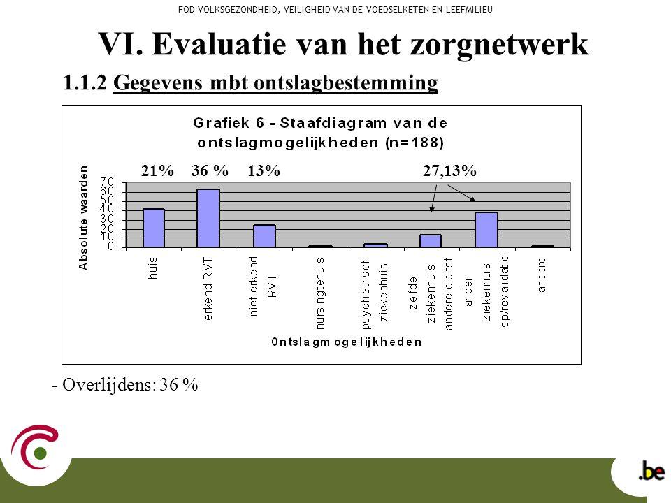 - Overlijdens: 36 % FOD VOLKSGEZONDHEID, VEILIGHEID VAN DE VOEDSELKETEN EN LEEFMILIEU 1.1.2 Gegevens mbt ontslagbestemming 21% 27,13% 36 %13% VI. Eval