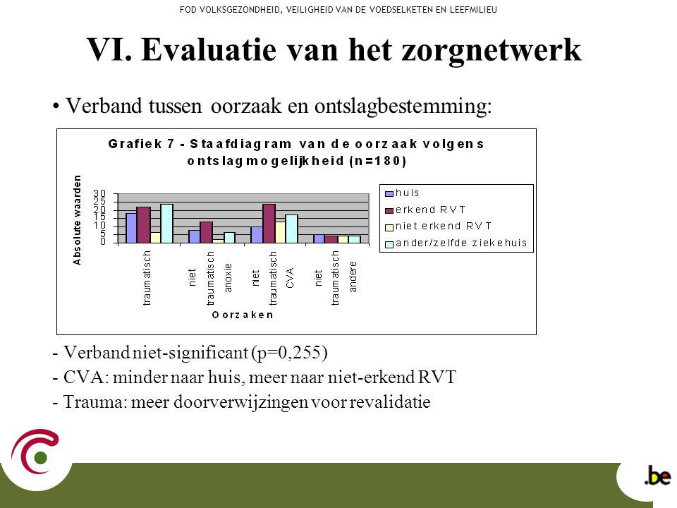 Verband tussen oorzaak en ontslagbestemming: - Verband niet-significant (p=0,255) - CVA: minder naar huis, meer naar niet-erkend RVT - Trauma: meer do
