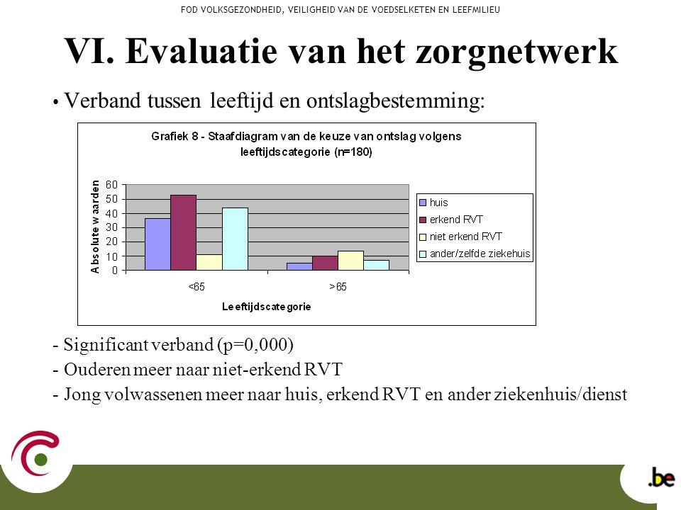 Verband tussen leeftijd en ontslagbestemming: - Significant verband (p=0,000) - Ouderen meer naar niet-erkend RVT - Jong volwassenen meer naar huis, e