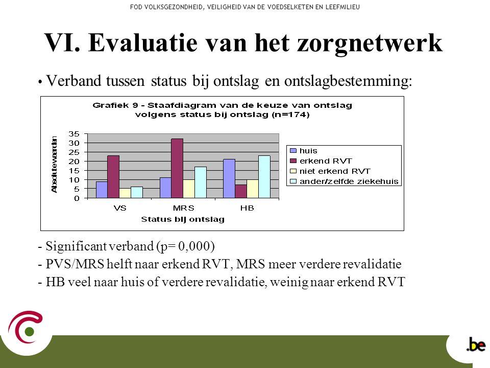 VI. Evaluatie van het zorgnetwerk Verband tussen status bij ontslag en ontslagbestemming: - Significant verband (p= 0,000) - PVS/MRS helft naar erkend