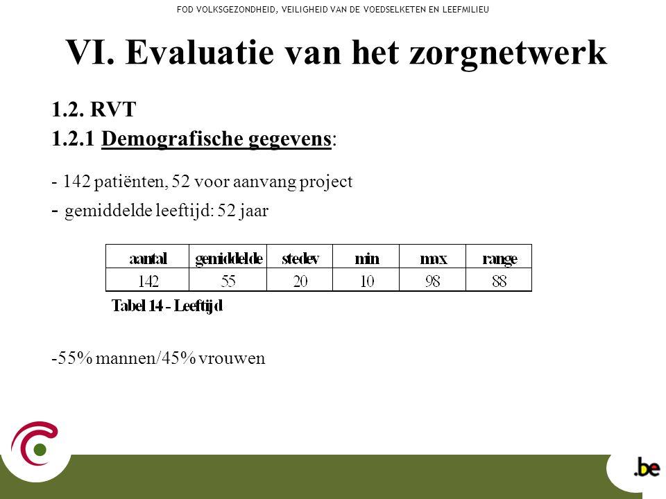 VI. Evaluatie van het zorgnetwerk 1.2. RVT 1.2.1 Demografische gegevens: - 142 patiënten, 52 voor aanvang project - gemiddelde leeftijd: 52 jaar -55%