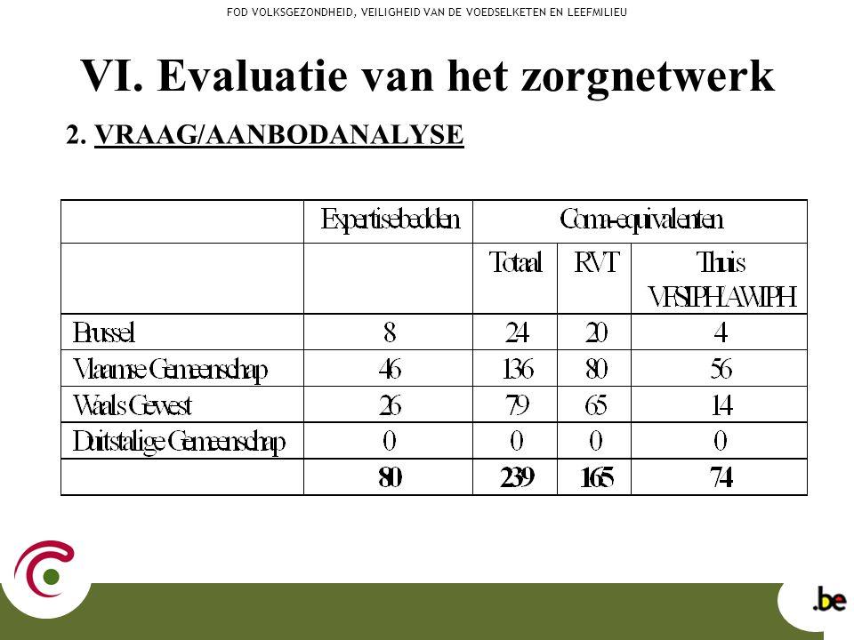 VI. Evaluatie van het zorgnetwerk 2. VRAAG/AANBODANALYSE FOD VOLKSGEZONDHEID, VEILIGHEID VAN DE VOEDSELKETEN EN LEEFMILIEU