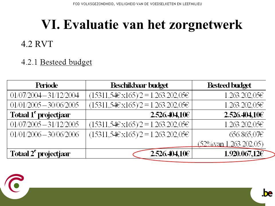 4.2 RVT 4.2.1 Besteed budget FOD VOLKSGEZONDHEID, VEILIGHEID VAN DE VOEDSELKETEN EN LEEFMILIEU VI. Evaluatie van het zorgnetwerk