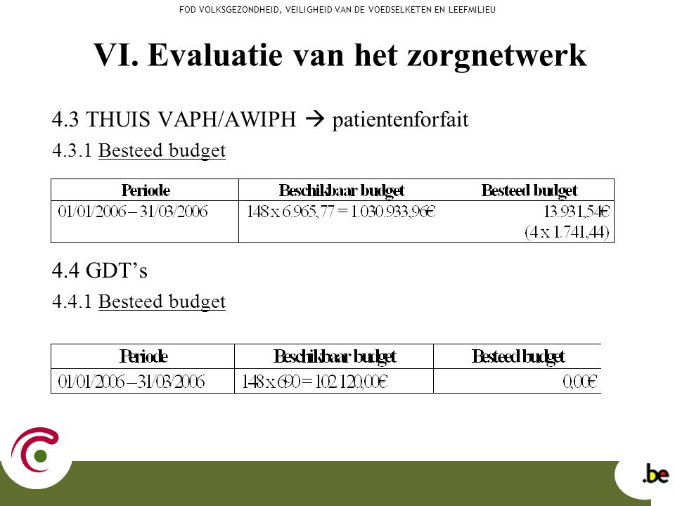 4.3 THUIS VAPH/AWIPH  patientenforfait 4.3.1 Besteed budget 4.4 GDT's 4.4.1 Besteed budget FOD VOLKSGEZONDHEID, VEILIGHEID VAN DE VOEDSELKETEN EN LEE