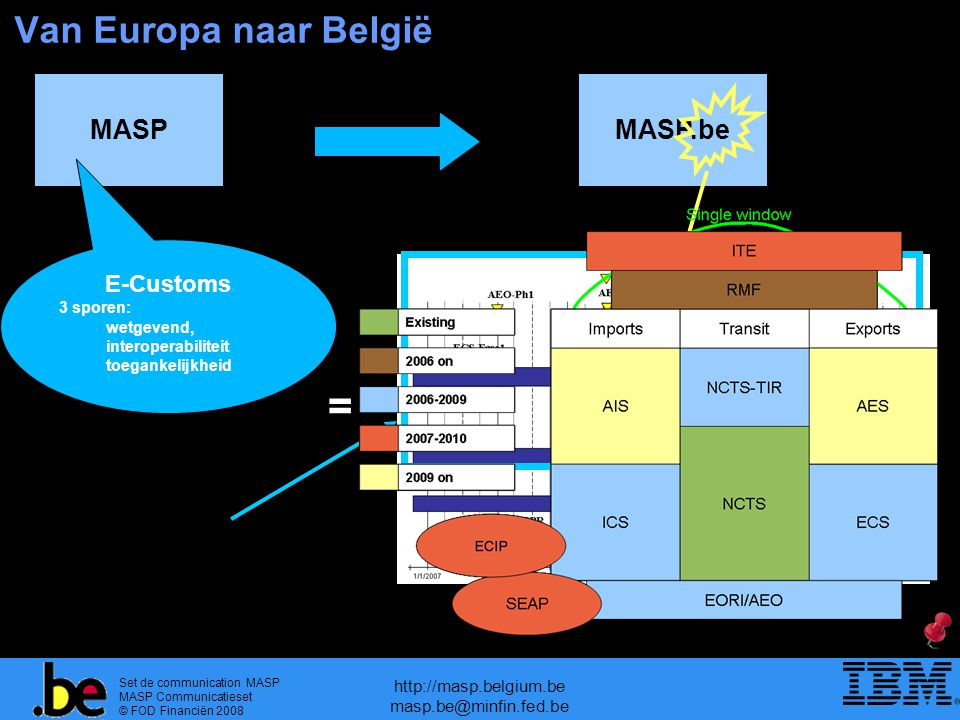 Set de communication MASP MASP Communicatieset © FOD Financiën 2008 http://masp.belgium.be masp.be@minfin.fed.be Van Europa naar België MASPMASP.be E-Customs 3 sporen: wetgevend, interoperabiliteit toegankelijkheid =