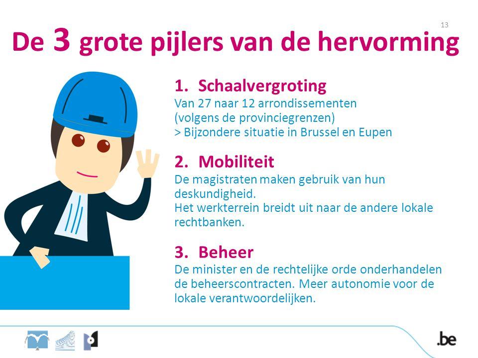 De 3 grote pijlers van de hervorming 1.Schaalvergroting Van 27 naar 12 arrondissementen (volgens de provinciegrenzen) > Bijzondere situatie in Brussel en Eupen 2.Mobiliteit De magistraten maken gebruik van hun deskundigheid.