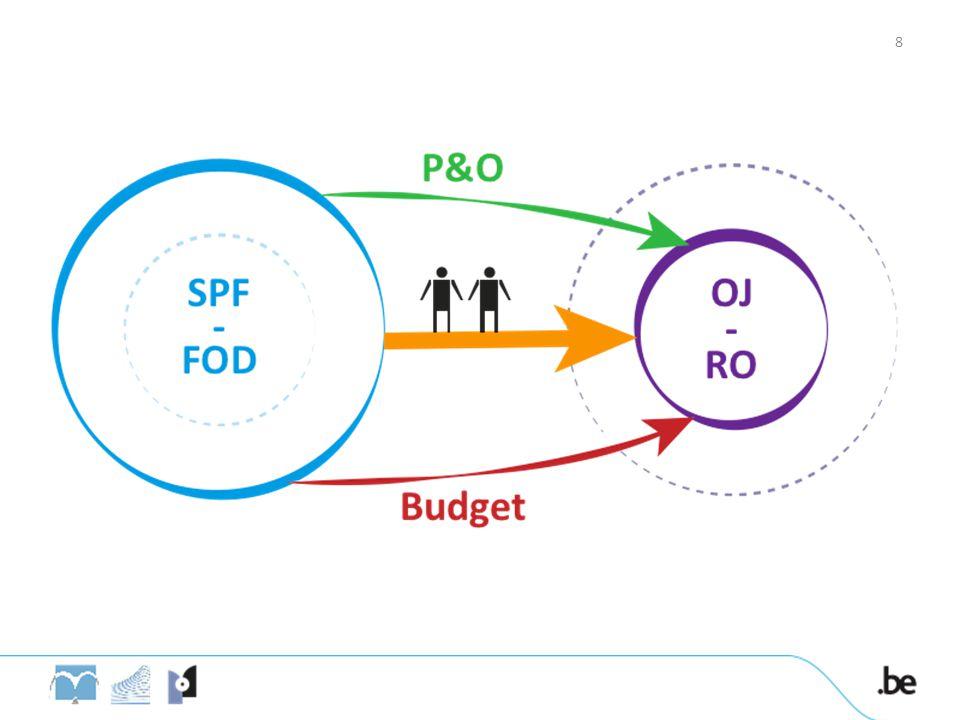 Mandaten voor hoofdgriffiers en hoofdsecretarissen Op wie is het mandatensysteem van toepassing.