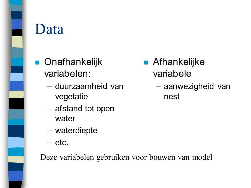 Data n Onafhankelijk variabelen: –duurzaamheid van vegetatie –afstand tot open water –waterdiepte –etc.
