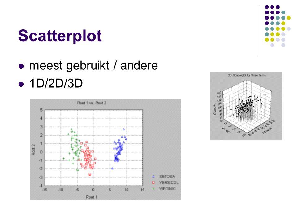 Scatterplot meest gebruikt / andere 1D/2D/3D