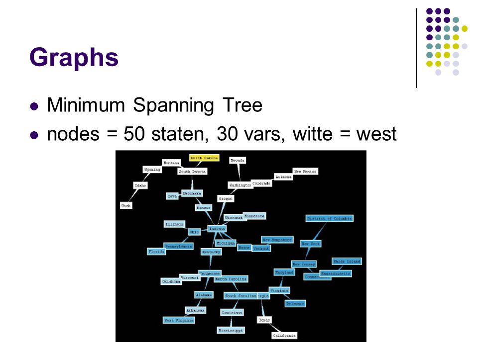 Graphs Minimum Spanning Tree nodes = 50 staten, 30 vars, witte = west