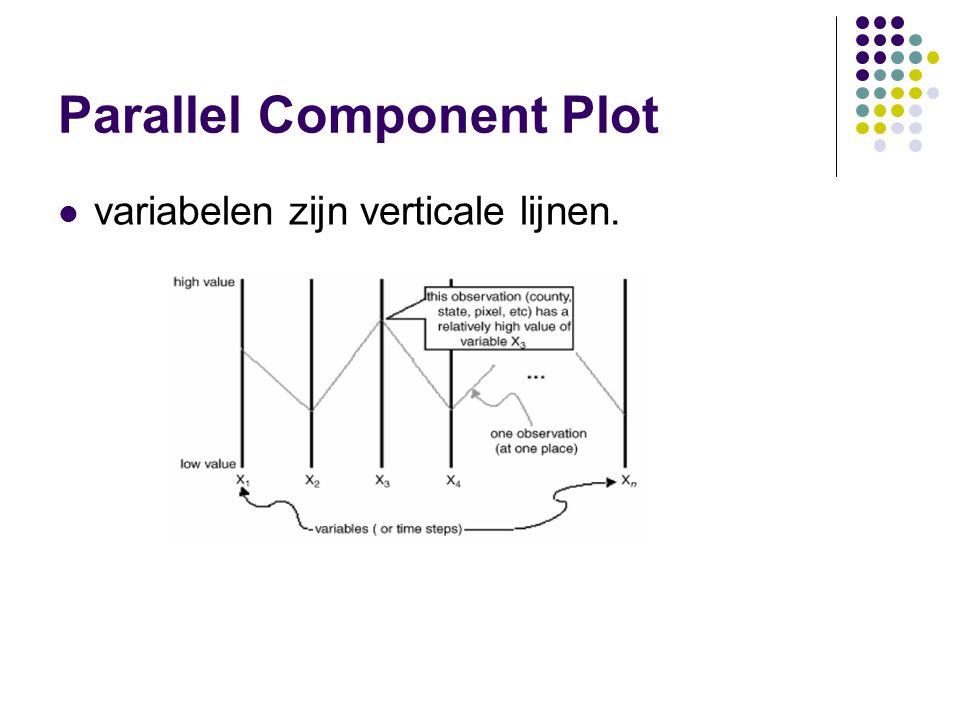 Parallel Component Plot variabelen zijn verticale lijnen.