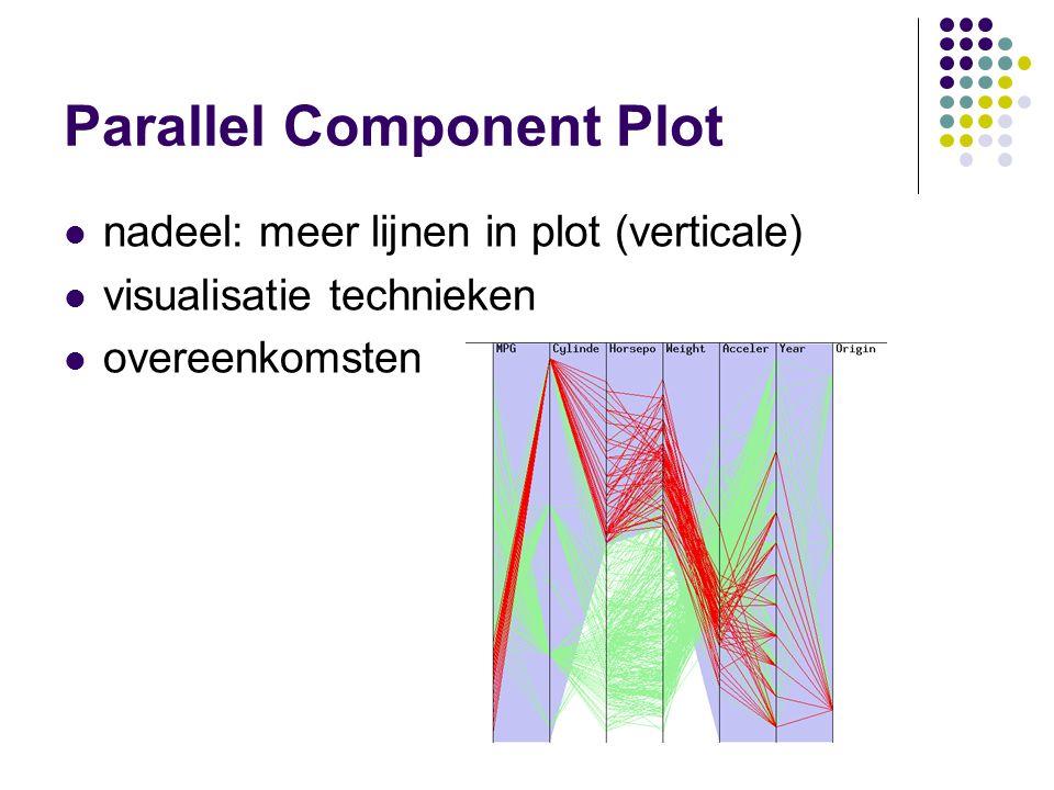 Parallel Component Plot nadeel: meer lijnen in plot (verticale) visualisatie technieken overeenkomsten