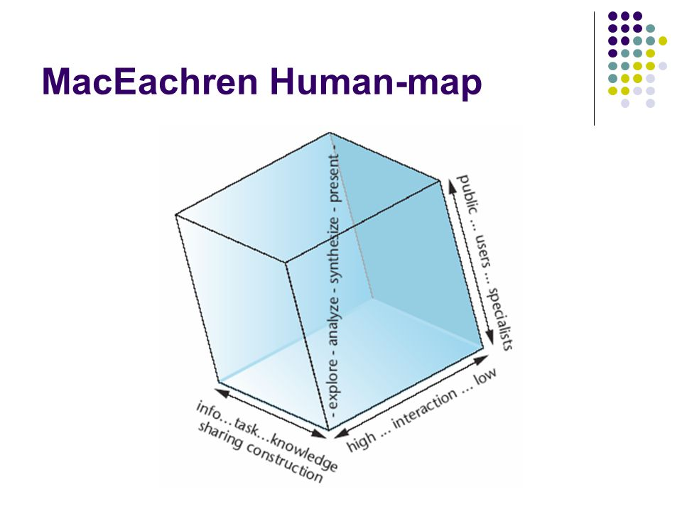 Static map is moeilijker te interpreteren dan de andere vormen Climatologen hebben toch liever een Static map Interactie belangrijk, dus een aantal vis.