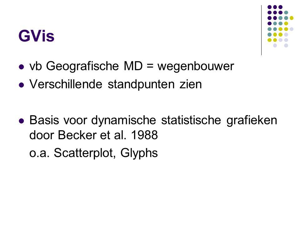 GVis DiBiase en Reeves 1994 3 voorwaarden gebruikersinterface voor gebruikersgroep interactief niet alleen tonen, maar kennis uit halen Dynamic Linked Maps (MacEachren 1998)