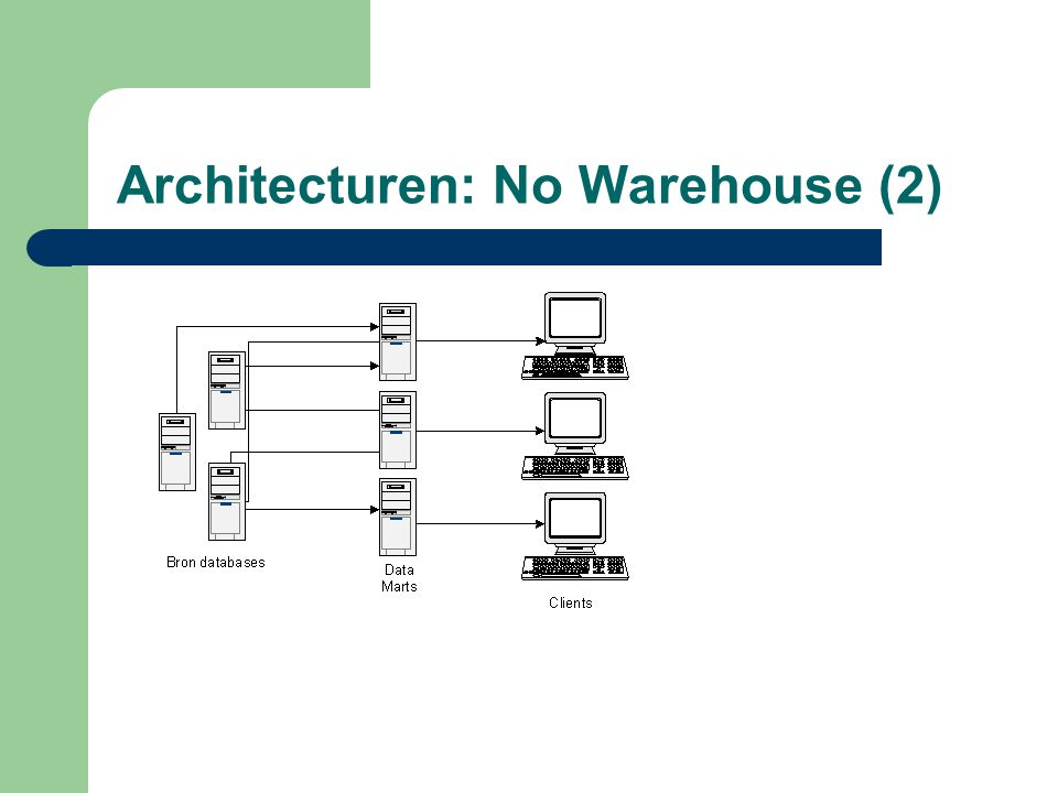 Architecturen: No Warehouse (2)
