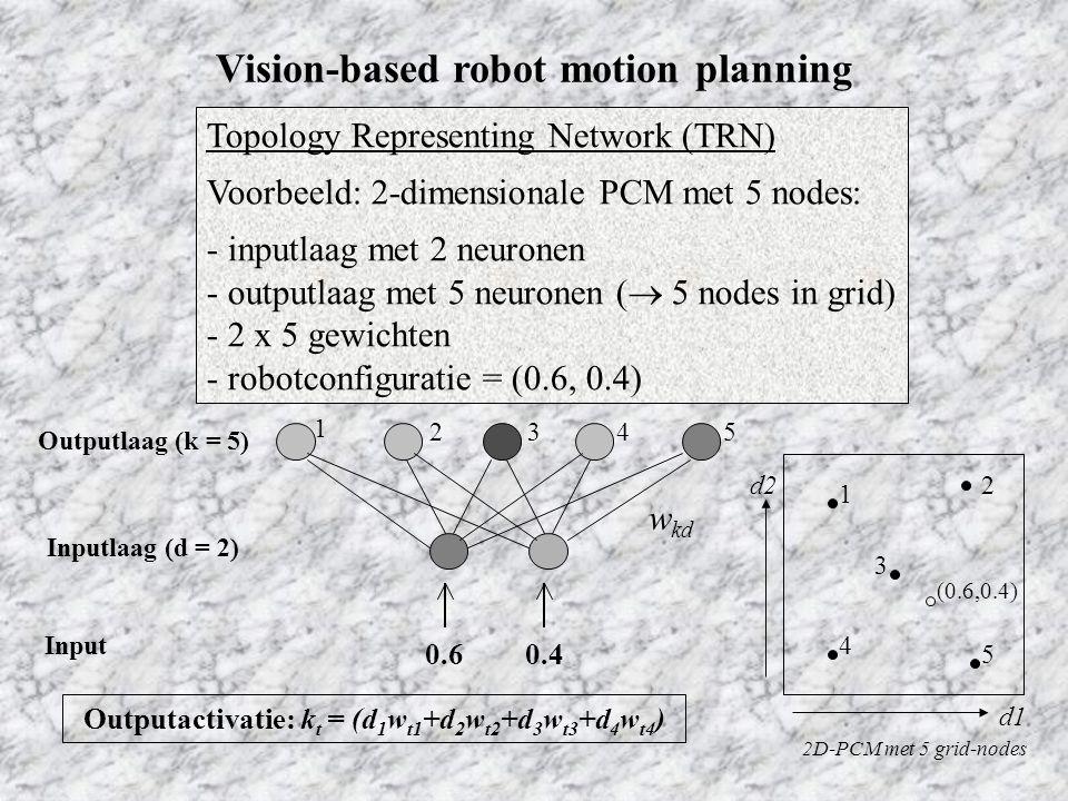Topology Representing Network (TRN) Voorbeeld: 2-dimensionale PCM met 5 nodes: - inputlaag met 2 neuronen - outputlaag met 5 neuronen (  5 nodes in grid) - 2 x 5 gewichten - robotconfiguratie = (0.6, 0.4) 0.60.4 Inputlaag (d = 2) Outputlaag (k = 5) w kd Outputactivatie: k t = (d 1 w t1 +d 2 w t2 +d 3 w t3 +d 4 w t4 ) 2D-PCM met 5 grid-nodes d2 d1 (0.6,0.4) Input 1 2354 1 2 3 4 5