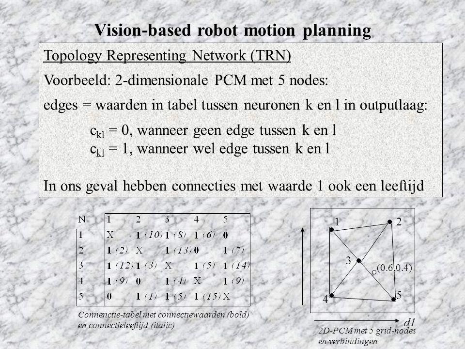 Vision-based robot motion planning Topology Representing Network (TRN) Voorbeeld: 2-dimensionale PCM met 5 nodes: edges = waarden in tabel tussen neuronen k en l in outputlaag: c kl = 0, wanneer geen edge tussen k en l c kl = 1, wanneer wel edge tussen k en l In ons geval hebben connecties met waarde 1 ook een leeftijd 2D-PCM met 5 grid-nodes en verbindingen d1 (0.6,0.4) 12 3 4 5 Connenctie-tabel met connectiewaarden (bold) en connectieleeftijd (italic)