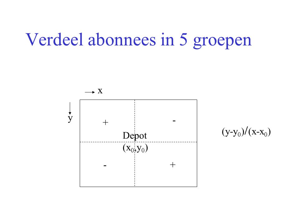 Verdeel abonnees in 5 groepen x y Depot (x 0,y 0 ) (y-y 0 )  (x-x 0 ) +- - +