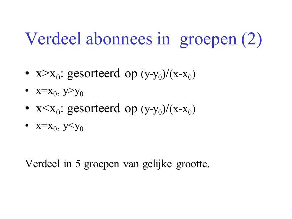 Verdeel abonnees in groepen (2) x>x 0 : gesorteerd op (y-y 0 )  (x-x 0 ) x=x 0, y>y 0 x<x 0 : gesorteerd op (y-y 0 )  (x-x 0 ) x=x 0, y<y 0 Verdeel