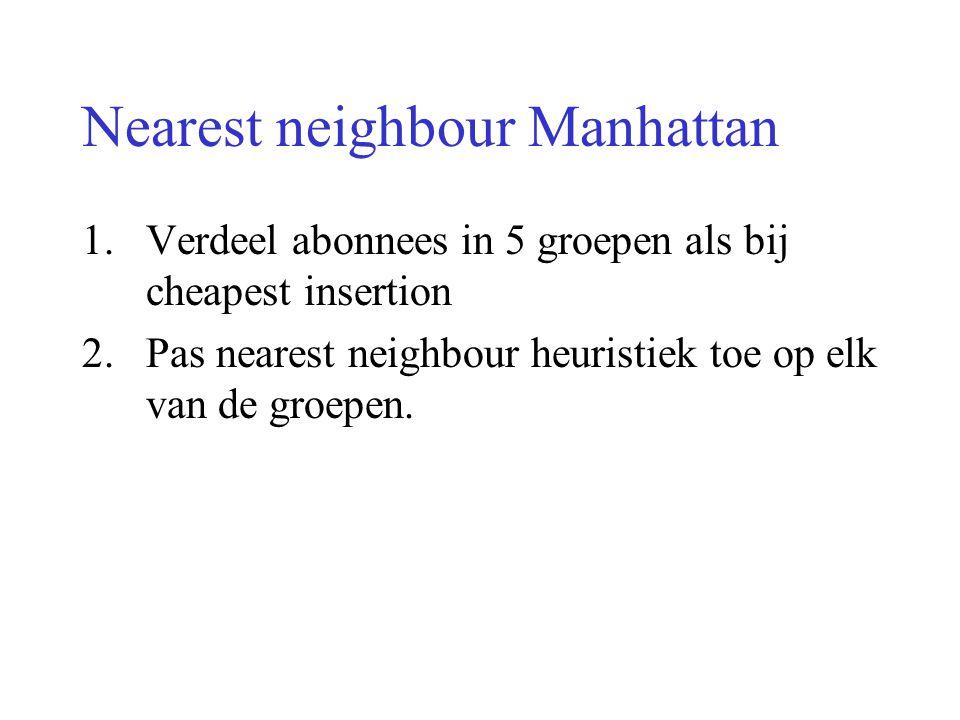 Nearest neighbour Manhattan 1.Verdeel abonnees in 5 groepen als bij cheapest insertion 2.Pas nearest neighbour heuristiek toe op elk van de groepen.