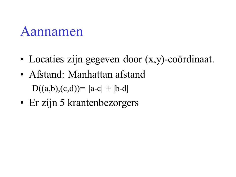 Aannamen Locaties zijn gegeven door (x,y)-coördinaat. Afstand: Manhattan afstand D((a,b),(c,d))= |a-c| + |b-d| Er zijn 5 krantenbezorgers