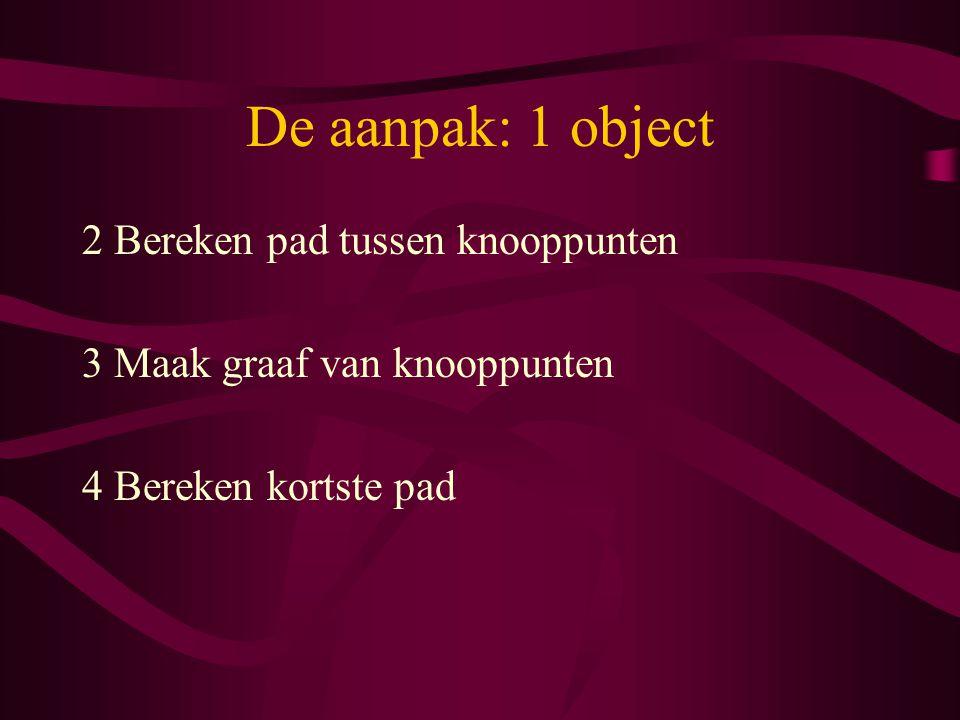 De aanpak: 1 object 2 Bereken pad tussen knooppunten 3 Maak graaf van knooppunten 4 Bereken kortste pad