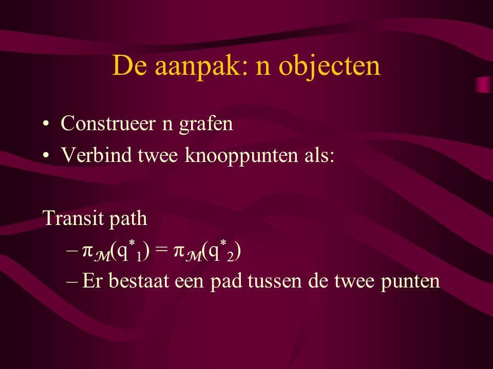 De aanpak: n objecten Construeer n grafen Verbind twee knooppunten als: Transit path –π M (q * 1 ) = π M (q * 2 ) –Er bestaat een pad tussen de twee punten