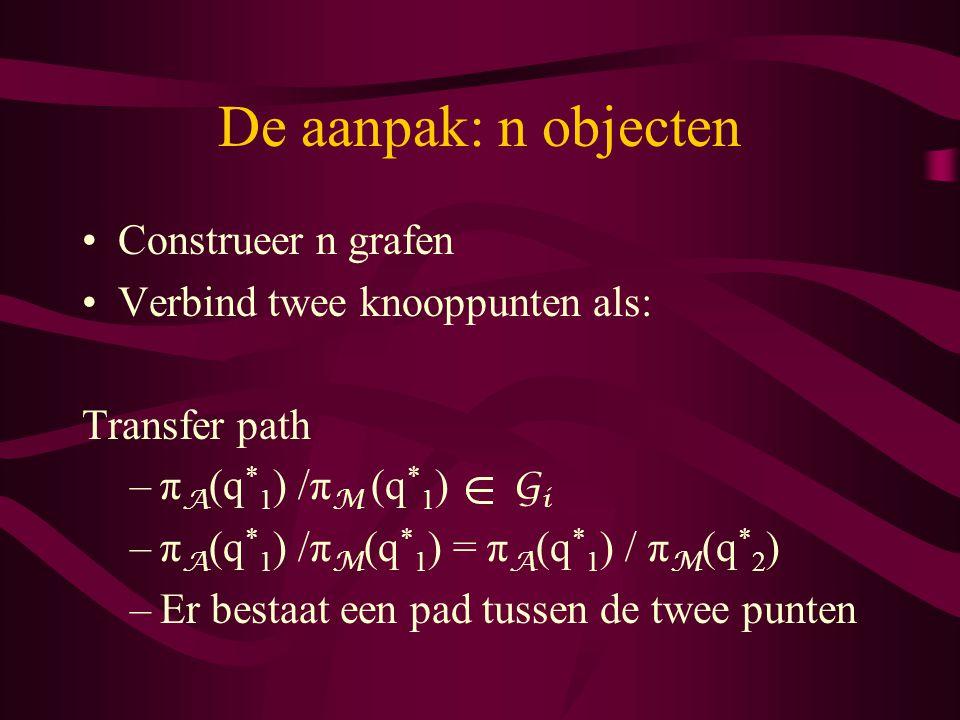 De aanpak: n objecten Construeer n grafen Verbind twee knooppunten als: Transfer path –π A (q * 1 ) /π M (q * 1 ) G i –π A (q * 1 ) /π M (q * 1 ) = π A (q * 1 ) / π M (q * 2 ) –Er bestaat een pad tussen de twee punten