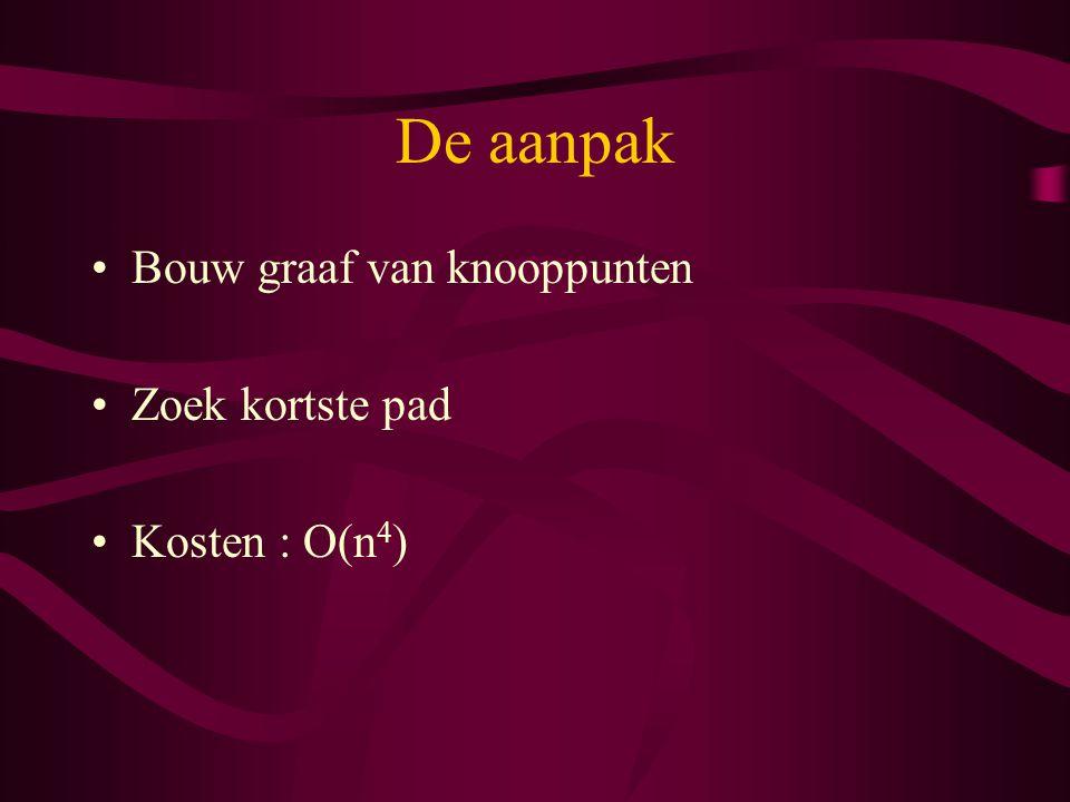De aanpak Bouw graaf van knooppunten Zoek kortste pad Kosten : O(n 4 )