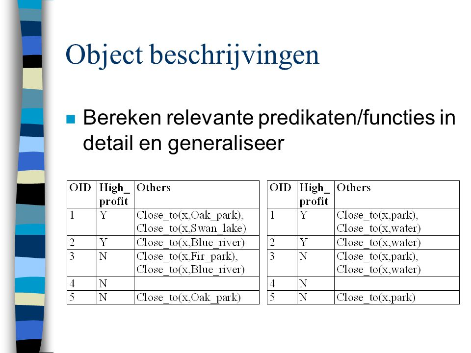 Object beschrijvingen n Bereken relevante predikaten/functies in detail en generaliseer