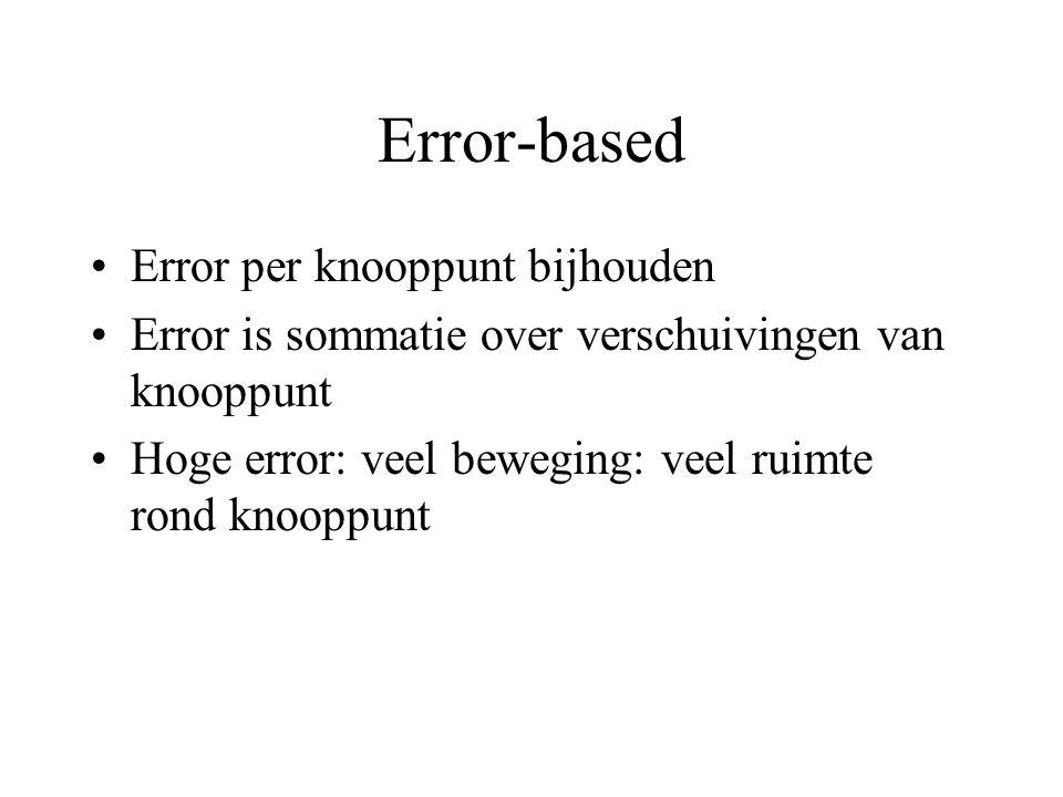Error-based Error per knooppunt bijhouden Error is sommatie over verschuivingen van knooppunt Hoge error: veel beweging: veel ruimte rond knooppunt