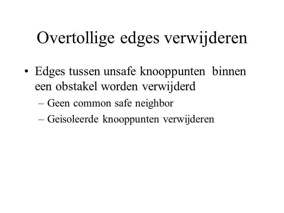 Overtollige edges verwijderen Edges tussen unsafe knooppunten binnen een obstakel worden verwijderd –Geen common safe neighbor –Geisoleerde knooppunten verwijderen